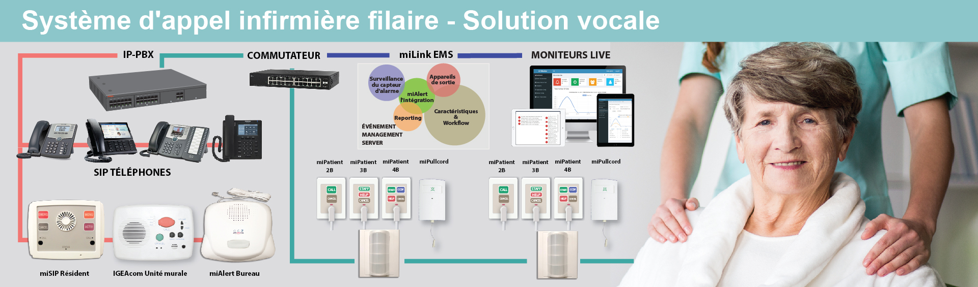 Slide2_Nurse Call_Voice_French-01